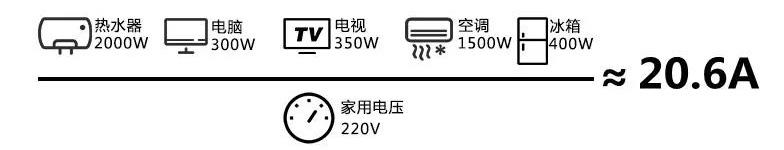 怎么根据自身用电负荷选择电表?